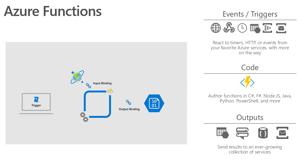 Azure Functions Image