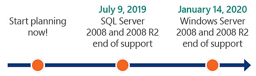 SQL End of Support Timeline