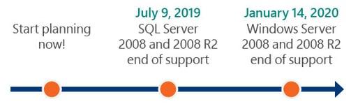 SQL End of Support Timeline